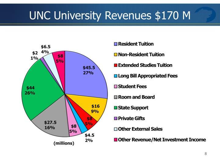 UNC University Revenues $170 M