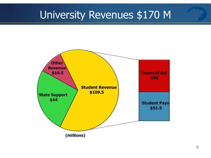 University Revenues $170 M