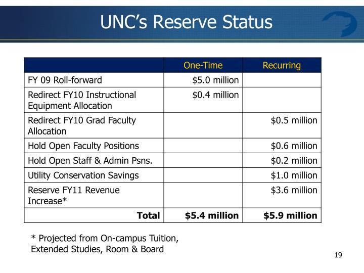 UNC's Reserve Status