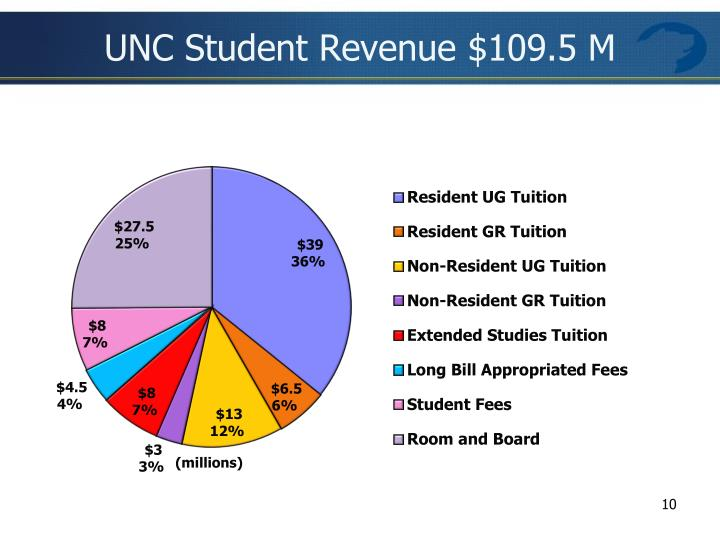UNC Student Revenue $109.5 M