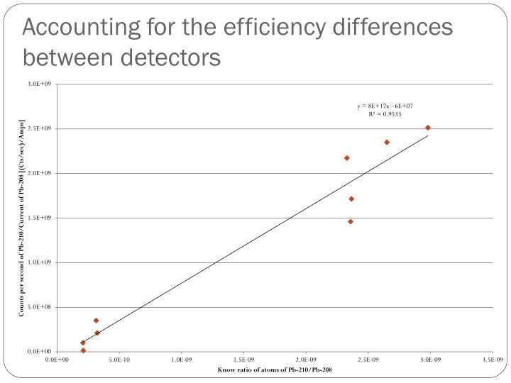 Accounting for the efficiency differences between detectors