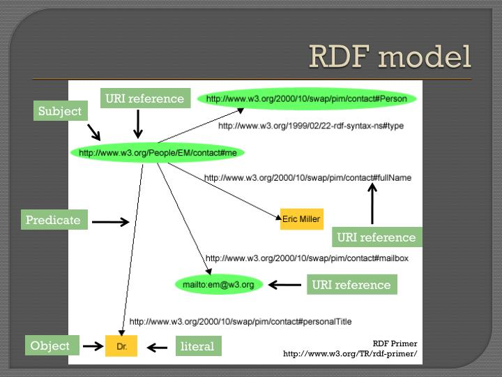 RDF model