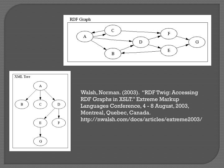 "Walsh, Norman. (2003).  ""RDF Twig: Accessing RDF Graphs in XSLT."" Extreme Markup Languages Conference, 4 - 8 August, 2003, Montreal, Quebec, Canada."