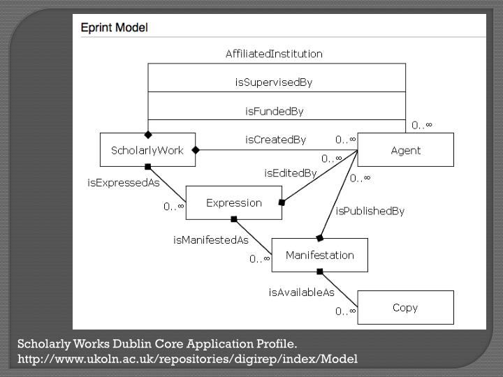 Scholarly Works Dublin Core Application Profile.
