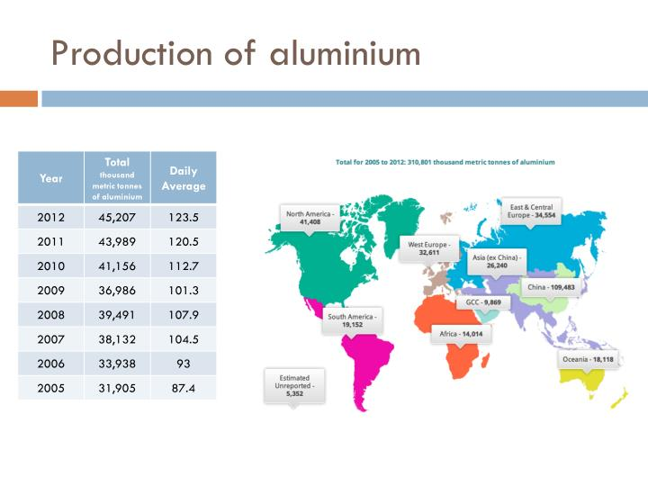 Production of aluminium
