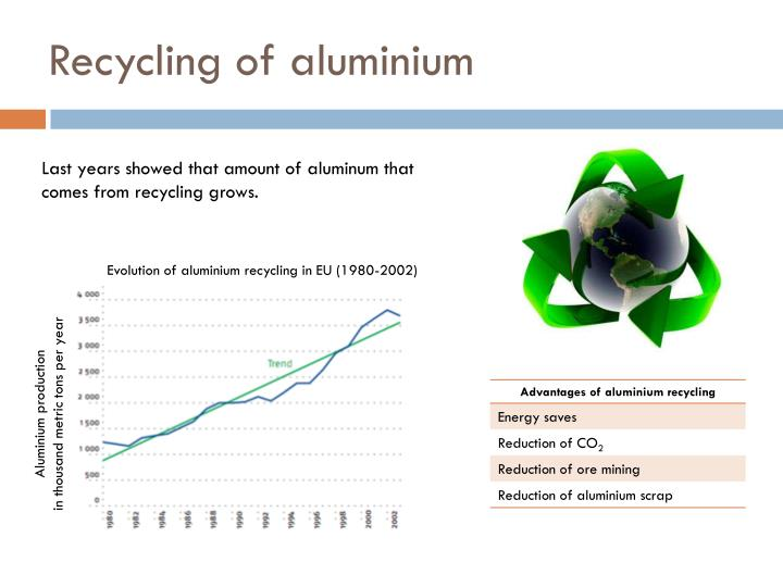 Recycling of aluminium