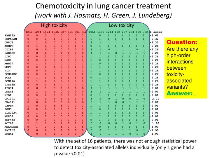 Chemotoxicity