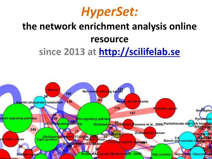 HyperSet