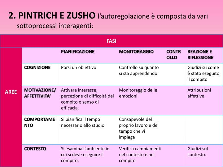 2. PINTRICH E ZUSHO