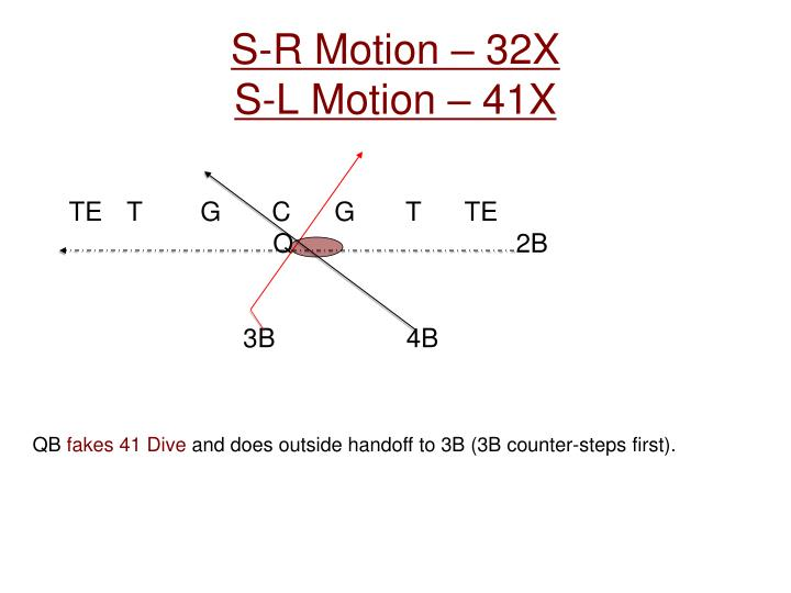 S-R Motion – 32X
