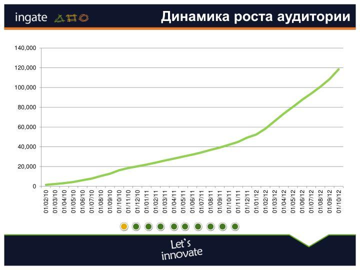Динамика роста аудитории