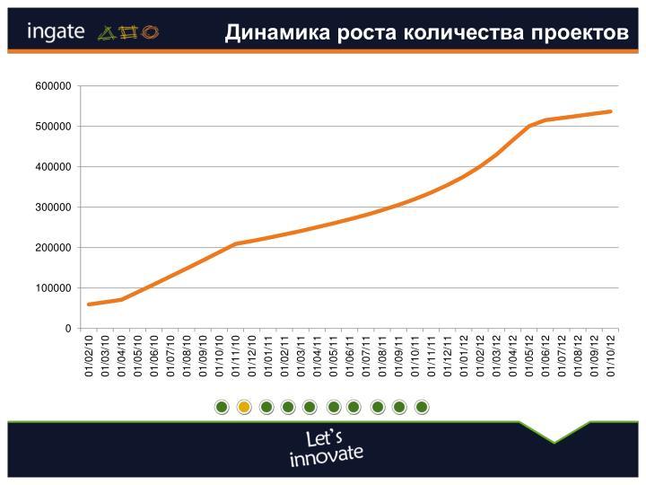 Динамика роста количества проектов