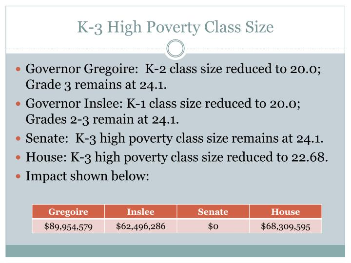 K-3 High Poverty Class Size