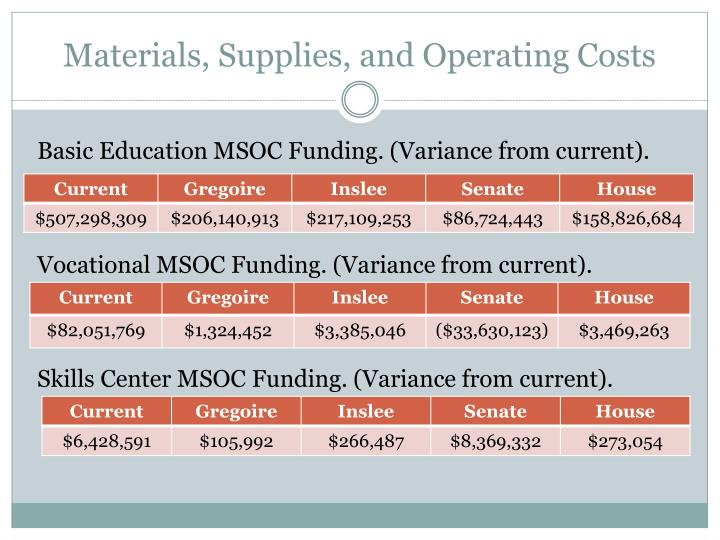 Materials, Supplies, and Operating Costs