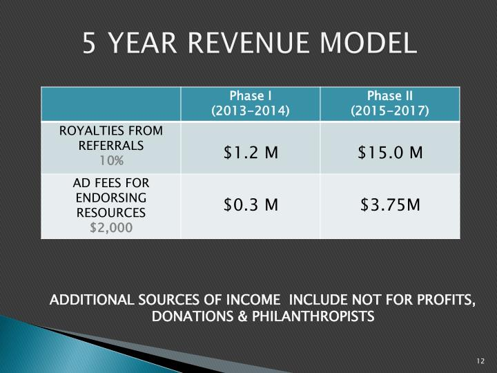 5 YEAR REVENUE MODEL