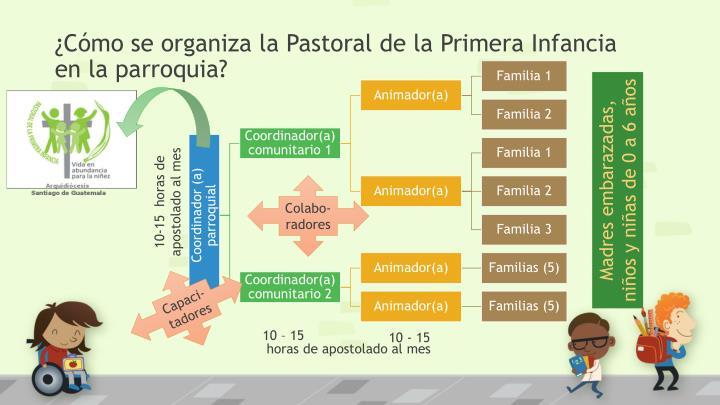¿Cómo se organiza la Pastoral de la Primera Infancia en la parroquia?