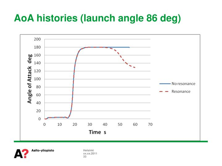 AoA histories (launch angle 86 deg)