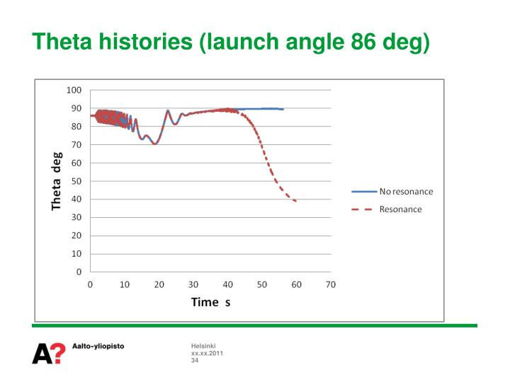 Theta histories (launch angle 86 deg)