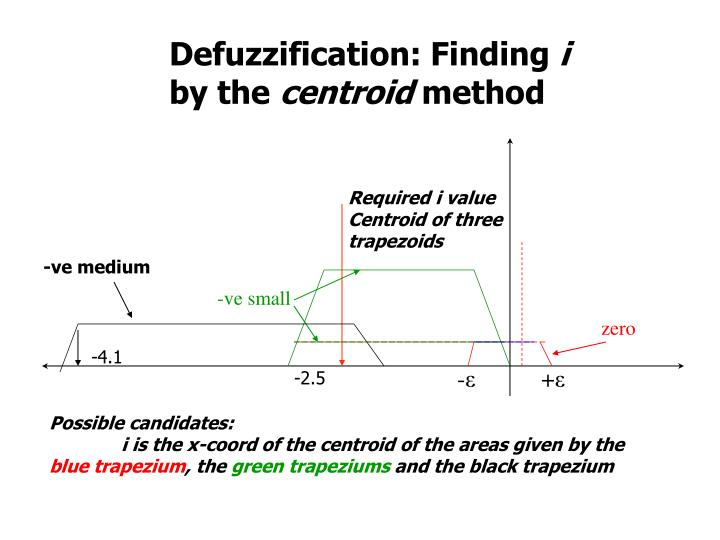Defuzzification: Finding