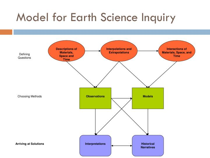 Model for earth science inquiry