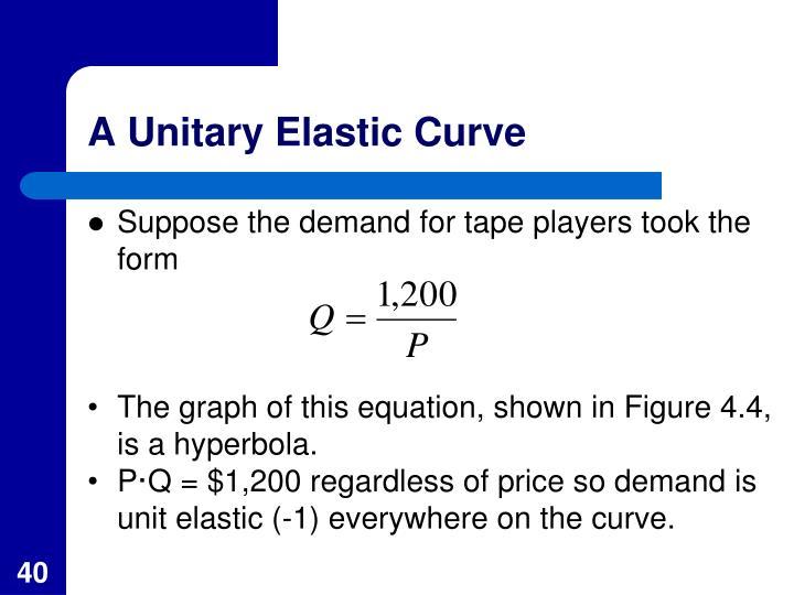 A Unitary Elastic Curve