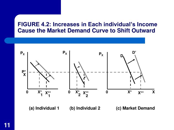 FIGURE 4.2: Increases in Each individual's Income Cause the Market Demand Curve to Shift Outward