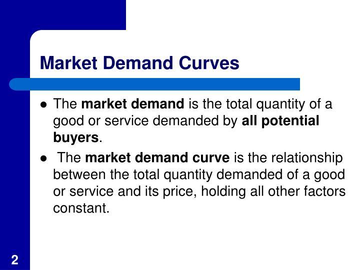 Market Demand Curves