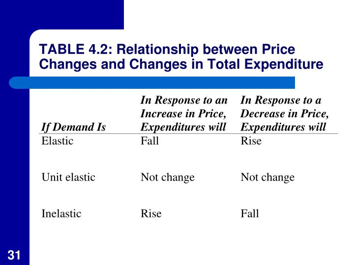 TABLE 4.2: Relationship between Price Changes and Changes in Total Expenditure