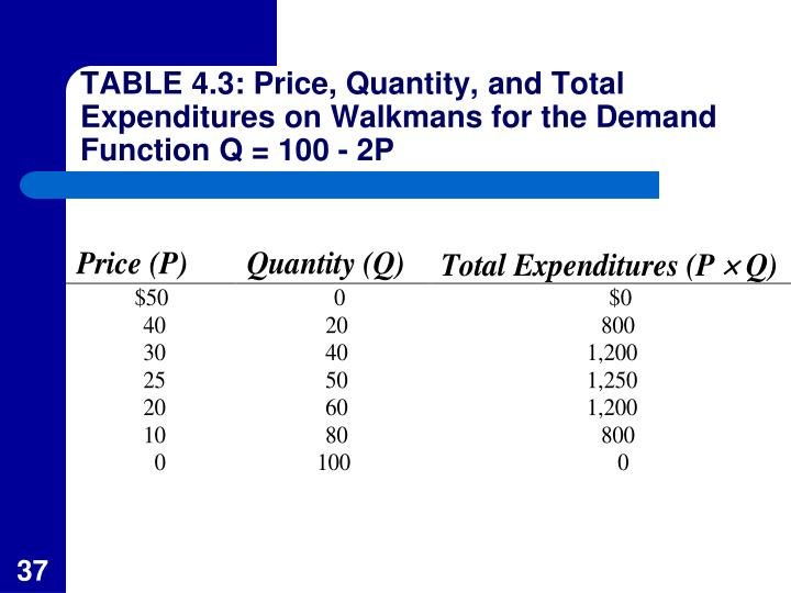 TABLE 4.3: Price, Quantity, and Total Expenditures on Walkmans for the Demand Function Q = 100 - 2P