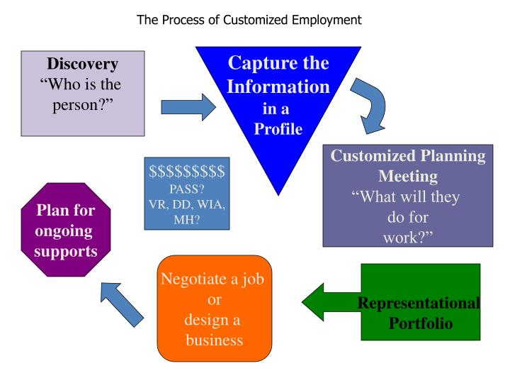 The Process of Customized Employment