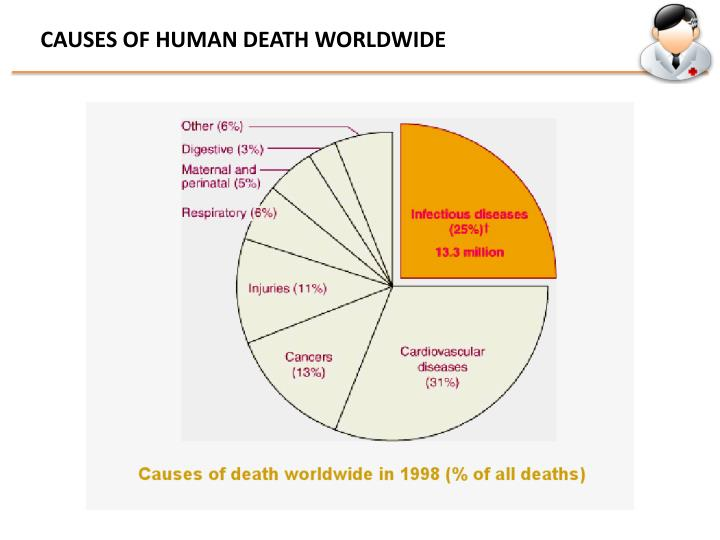 CAUSES OF HUMAN DEATH WORLDWIDE