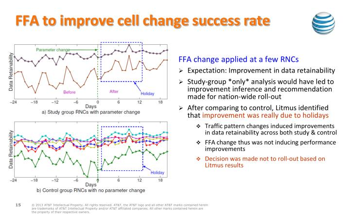 FFA to improve cell change success rate