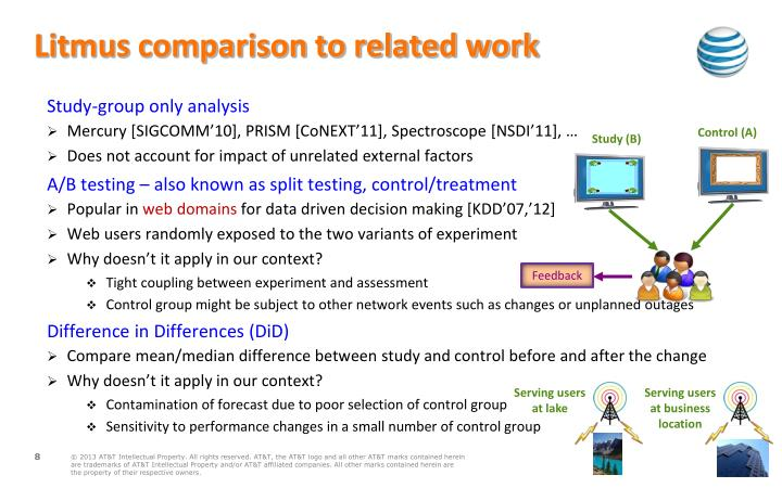 Litmus comparison to related work