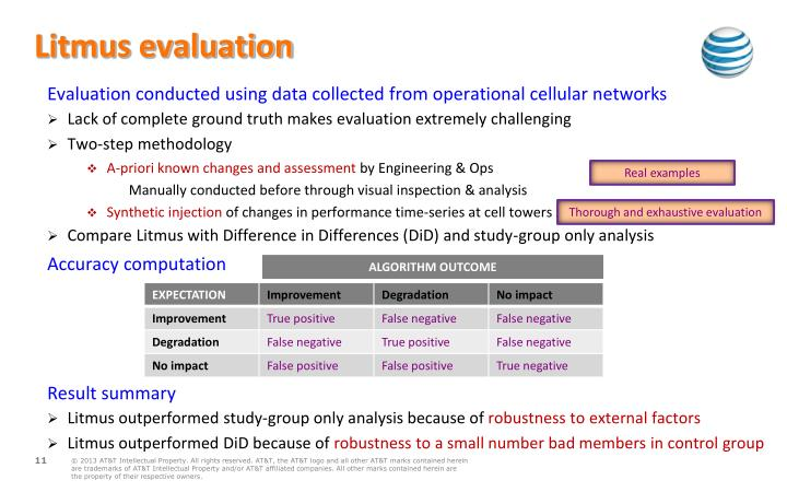 Litmus evaluation