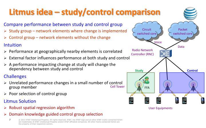 Litmus idea – study/control comparison