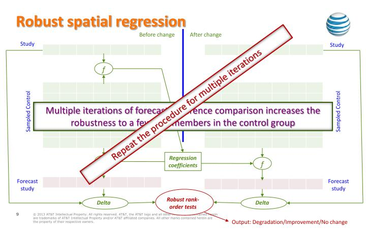 Robust spatial regression