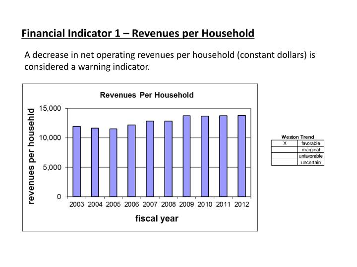 Financial Indicator 1 – Revenues per Household
