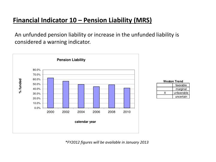 Financial Indicator 10 – Pension Liability (MRS)