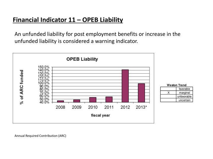 Financial Indicator 11 – OPEB Liability