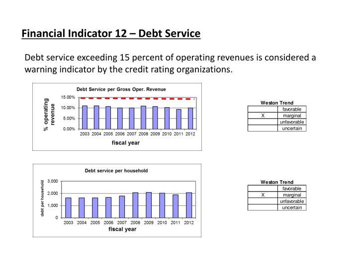 Financial Indicator 12 – Debt Service