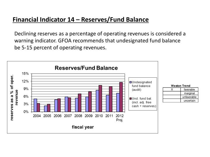 Financial Indicator 14 – Reserves/Fund Balance