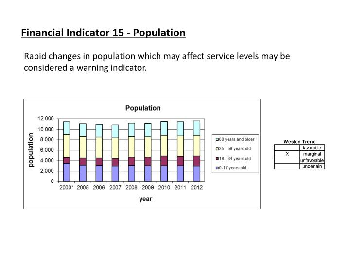 Financial Indicator 15 - Population