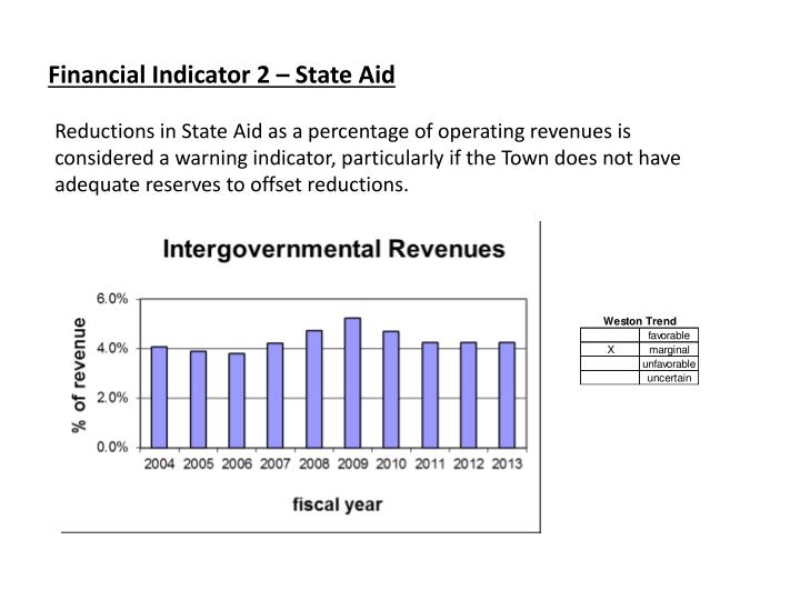 Financial Indicator 2 – State Aid