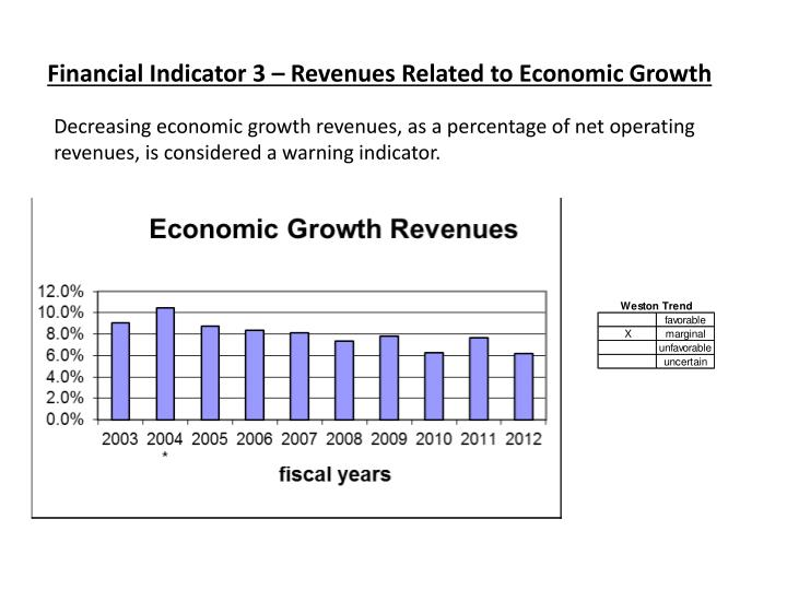 Financial Indicator 3 – Revenues Related to Economic Growth
