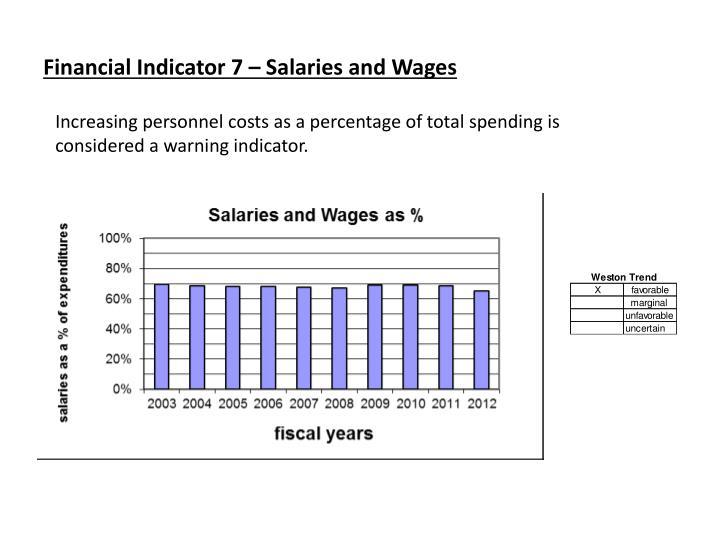 Financial Indicator