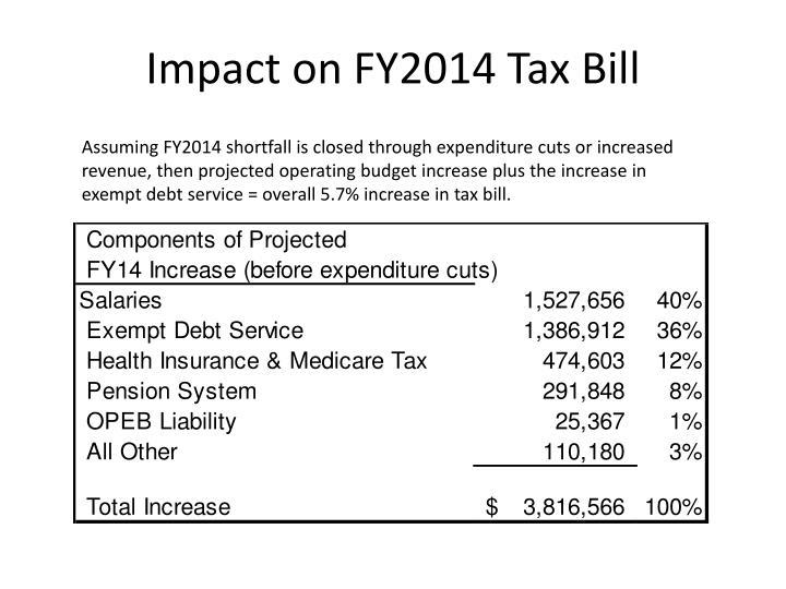 Impact on FY2014 Tax Bill