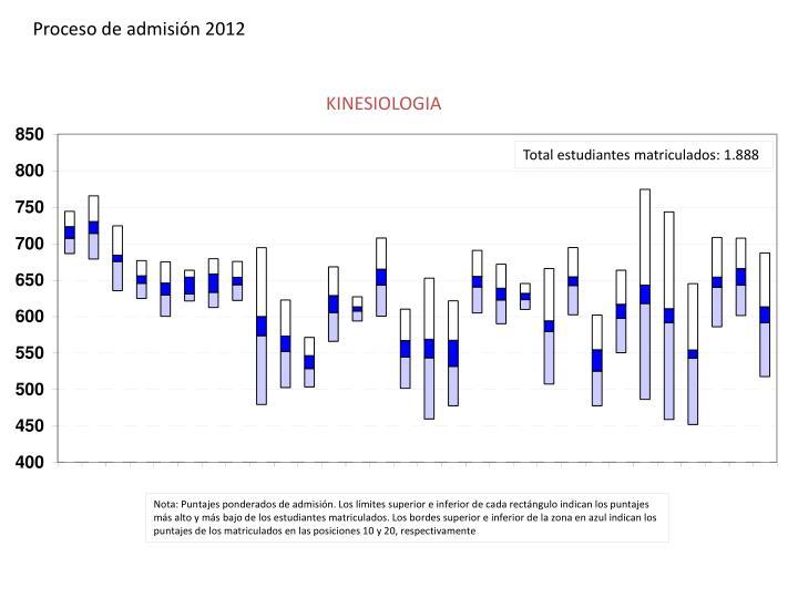 Proceso de admisión 2012