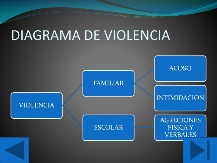 DIAGRAMA DE VIOLENCIA