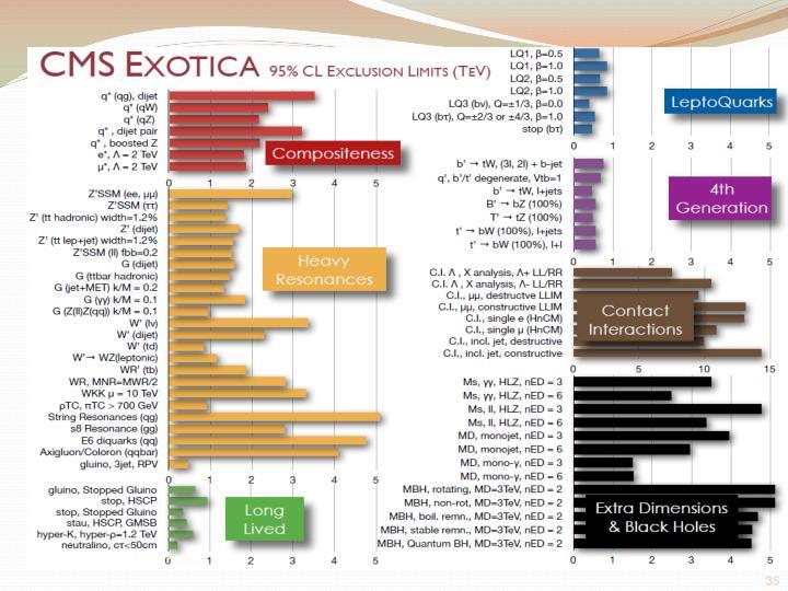 CMS Exotica Summary (95% C.L.)