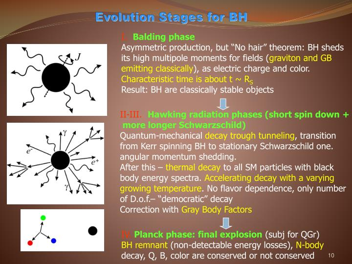 Evolution Stages for BH